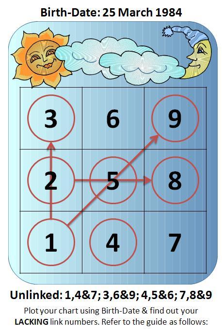 UnLink Numbers
